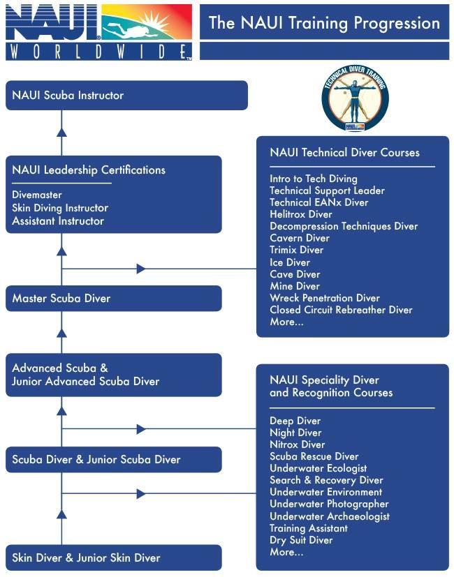 Naui Recreational And Technical Diver Training Deepblu